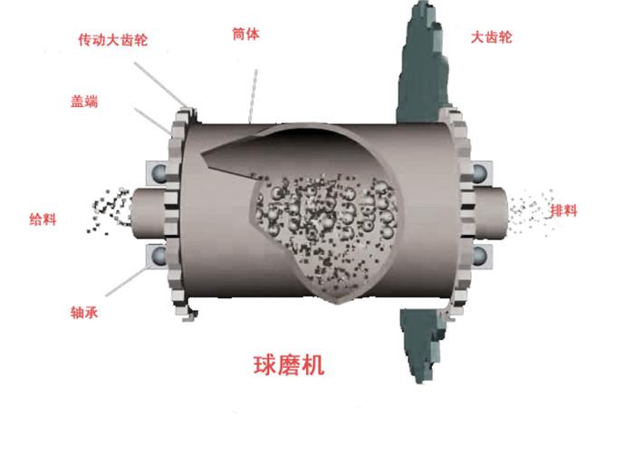 料,使其获得满意产品粒度的设备,我公司设计制造的球磨机被国内外用户